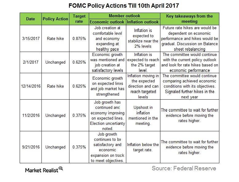 uploads///FOMC actions