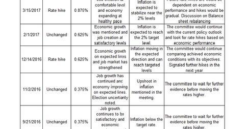 uploads/2017/04/FOMC-actions-1.jpg