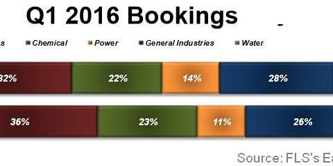 uploads/2016/07/2Q16-FLS-Bookings.jpg