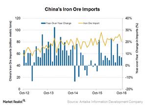 uploads/2016/11/Iron-ore-imports-1.png