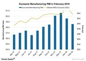 uploads/2018/03/Eurozone-Manufacturing-PMI-in-February-2018-2018-03-09-1.jpg