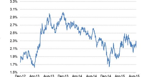 uploads/2015/09/10-year-bond-yield-LT3.png