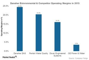 uploads///danaher environmental margins