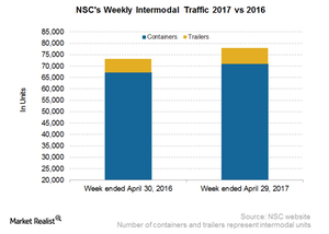 uploads///NSC Intermodal
