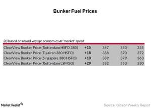 uploads/2018/01/Bunker-Fuel-Prices_Week-1-1.jpg