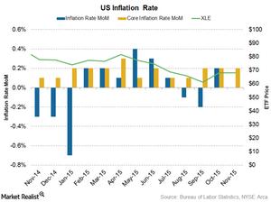 uploads///us inflation