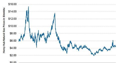 uploads/2014/06/2014.06.02-Natural-Gas-Prices-LT.jpg