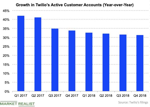 uploads///Twilio active customer Q