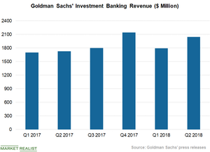 uploads/2018/09/Investment-Banking-Revenues-1.png