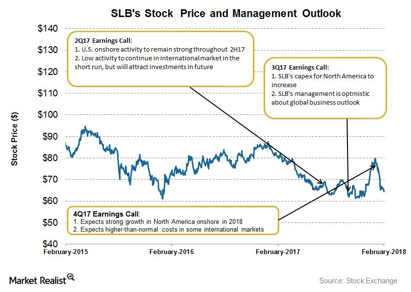 uploads///Stock price and outlook