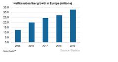 uploads///Europe Subscriber Growth_Q