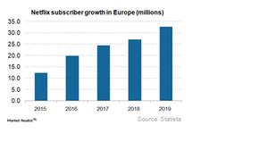 uploads/2017/10/Europe-Subscriber-Growth_3Q17-1.png
