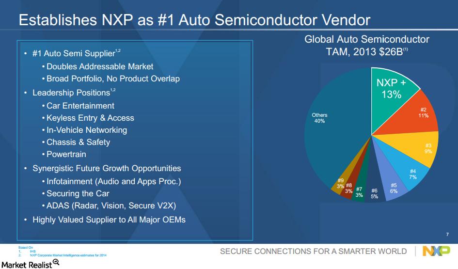uploads///FSL NXP Auto sector