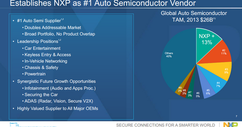 uploads/2015/03/FSL-NXP-Auto-sector.png