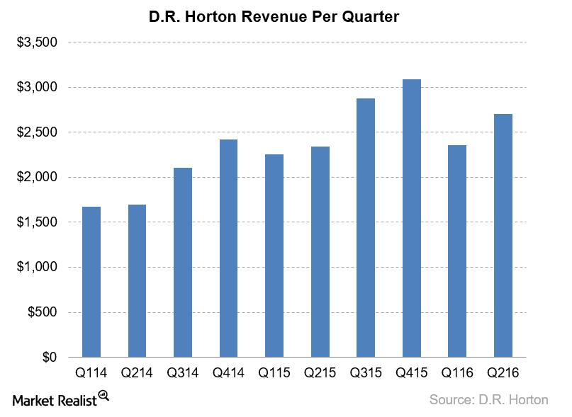 uploads///DHI Revenues