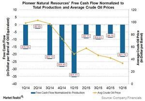 uploads///PXD Q Free Cash Flow per boe