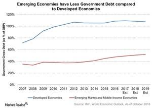 uploads///Emerging Economies have Less Government Debt compared to Developed Economies