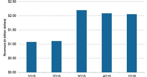 uploads/2016/02/BD-Medical-Revenue1.png