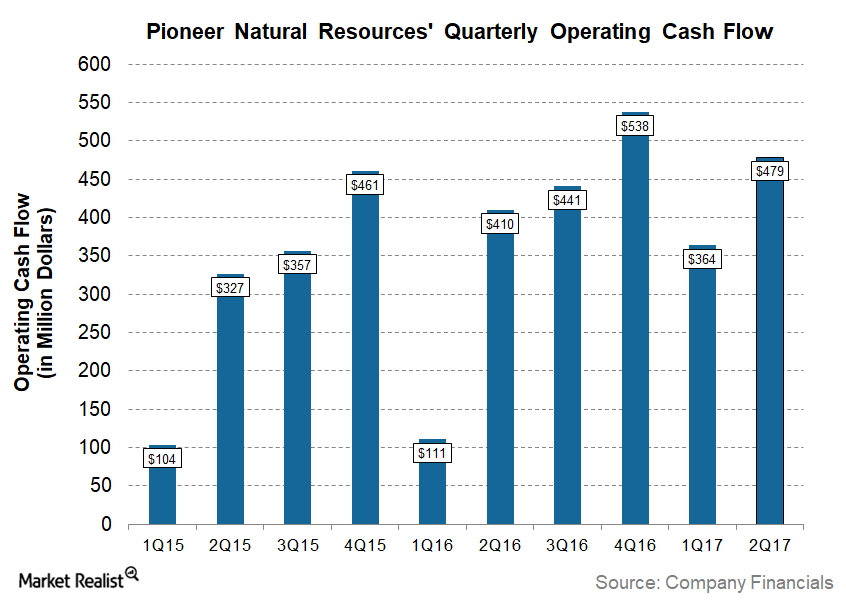 uploads///PXD Q Post Cash Flow