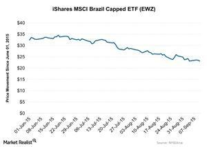 uploads/2015/09/iShares-MSCI-Brazil-Capped-ETF-EWZ-2015-09-111.jpg