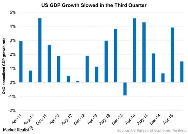 uploads///US GDP Growth Slowed in the Third Quarter