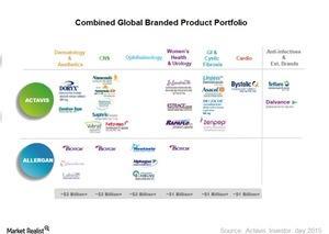 uploads///Combined product portfolio