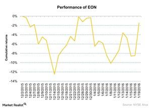 uploads///Performance of EON