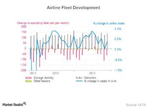 uploads/2015/01/Part8_Jan_Airline-fleet-development_Capacity1.png