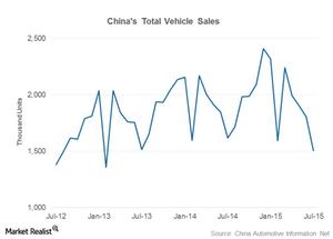 uploads/2015/08/part-11-china-car-sales21.png