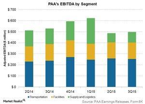 uploads/2016/01/PAAs-EBITDA-by-segment1.jpg