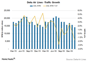 uploads///Delta Air Lines traffic