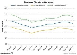 uploads/2015/06/IFO-Business-climate-germany1.jpg