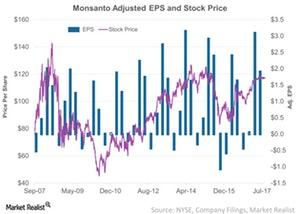 uploads/2017/09/Monsanto-Adjusted-EPS-and-Stock-Price-2017-09-13-1.jpg