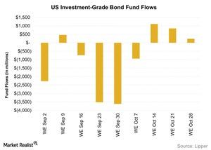 uploads/2015/11/US-Investment-Grade-Bond-Fund-Flows-2015-11-031.jpg