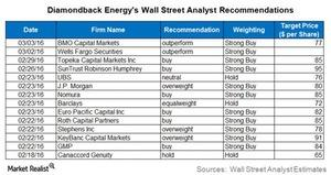 uploads///FANG Analyst Recommendations