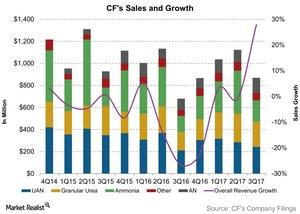 uploads///CFs Sales and Growth