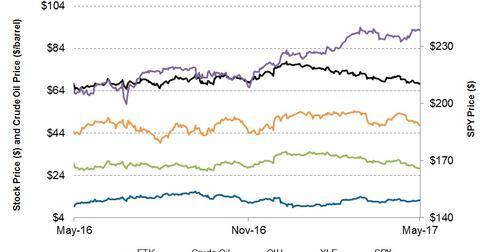 uploads/2017/05/Stock-Prices-2-1.jpg
