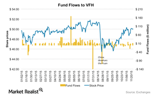 uploads/2015/11/VFH-Fundflows21.png