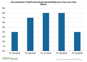 uploads/2019/05/cisco-product-orders-growth-rate-1.png