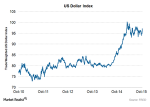 uploads/2015/10/US-dollar-index1.png