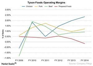uploads/2014/12/Tyson-Foods-Operating-Margins-2014-12-051.jpg