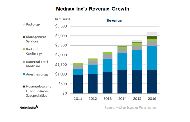 uploads///mednax revenue growth