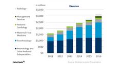 uploads///mednax revenue growth