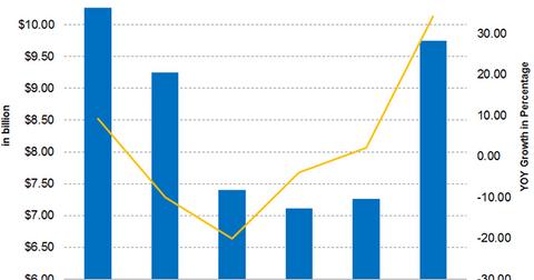 uploads/2018/05/Part-2-revenues-2Q18-1.png