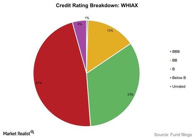 uploads///Credit Rating Breakdown WHIAX