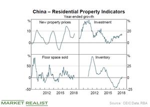 uploads/2018/12/China-property-1.png