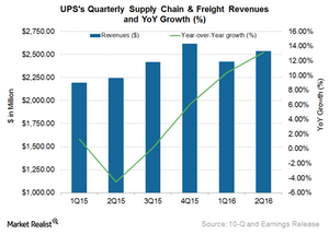 uploads/2016/08/UPS-Supply-Chain-1.png