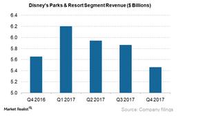 uploads/2017/11/DIS-Parks-Resorts-Segment-Revs_4Q17-1.png