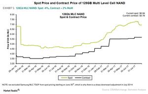 uploads/2017/09/A7_Semiconductors_MU_NAND-price-Aug-2017-1.png