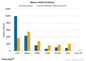 uploads/2017/03/Macao-Hotel-inventory-1.png